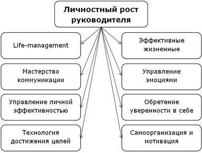 тренинг личностный рост руководителя нерго тренинг разуваев виктор